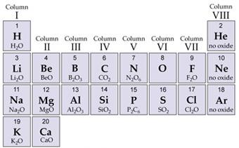 kemiska ämnen tabell